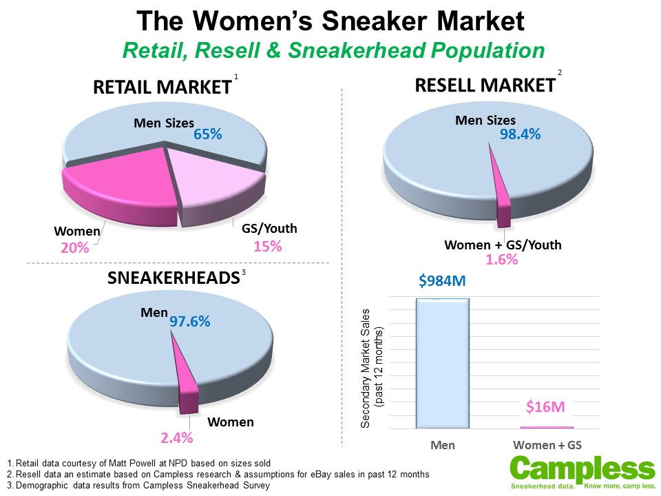 Women, Sneakers \u0026 Data (Part 2): Resell